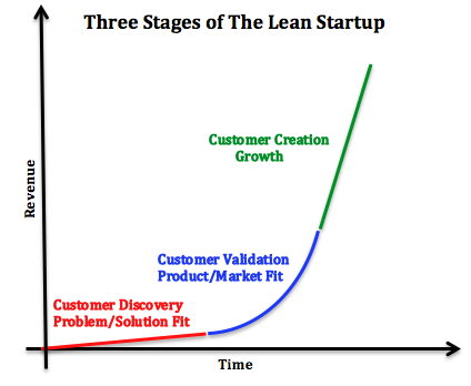 3-stages-of-lean-startup-im