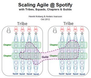 scaling-agile-spotify