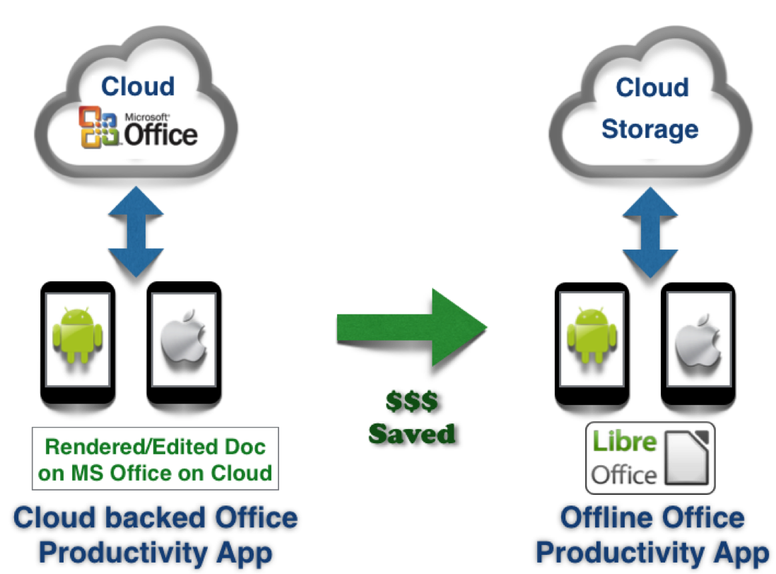 LibreOffice based Product