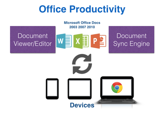 Synerzip's Office Productivity Space Expertise