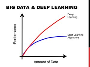 big_data_and_deep_learning