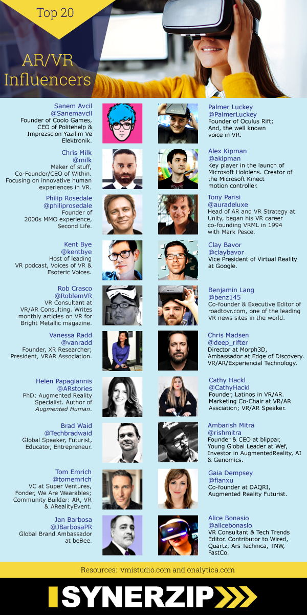 AR/VR Influencers Top 20 Infographic