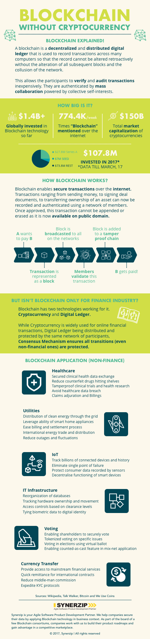 Blockchain Without Cryptocurrency