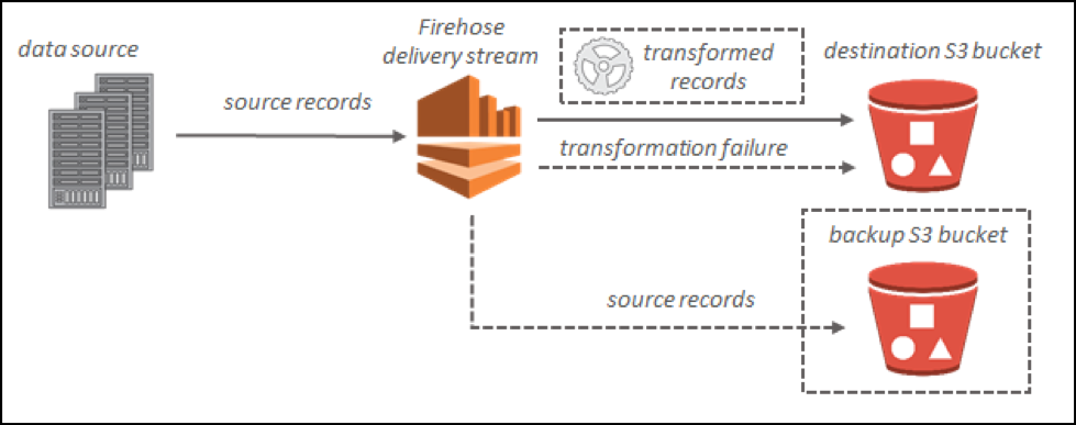 AWS Firehose Overview Image
