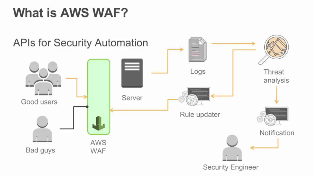 Web Application Security Using AWS WAF & AWS Shield   Part 1