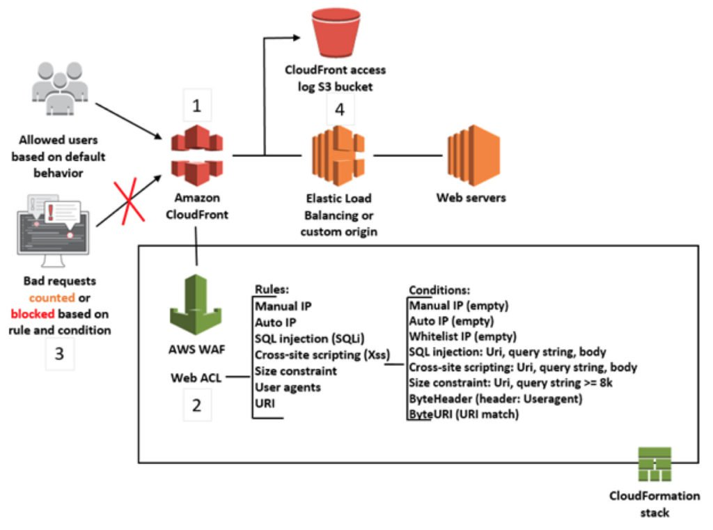 Web Application Security Using AWS WAF & AWS Shield | Part 1